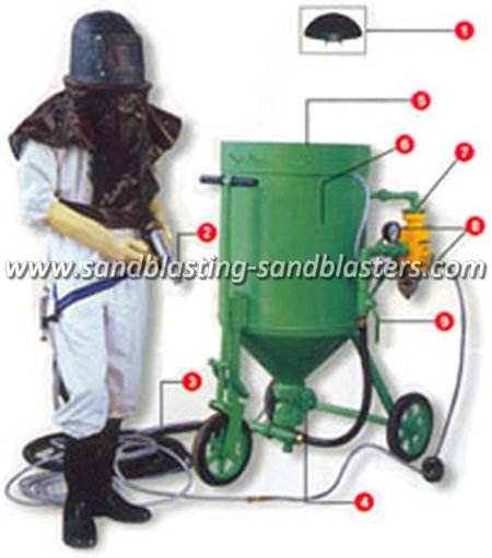 FB-M01 High-efficiency Portable Sandblaster