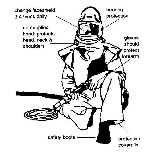 Sandblasting Operator S Protective Equipment With Pictures
